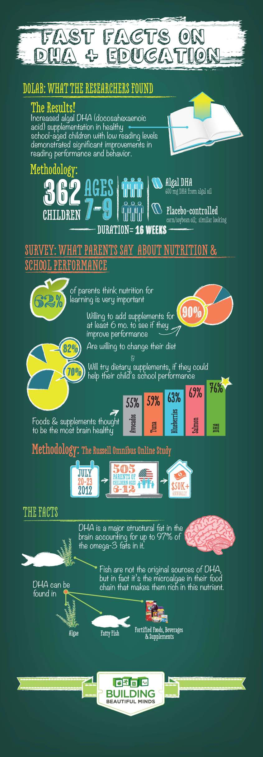 Fast Facts on DHA and Education