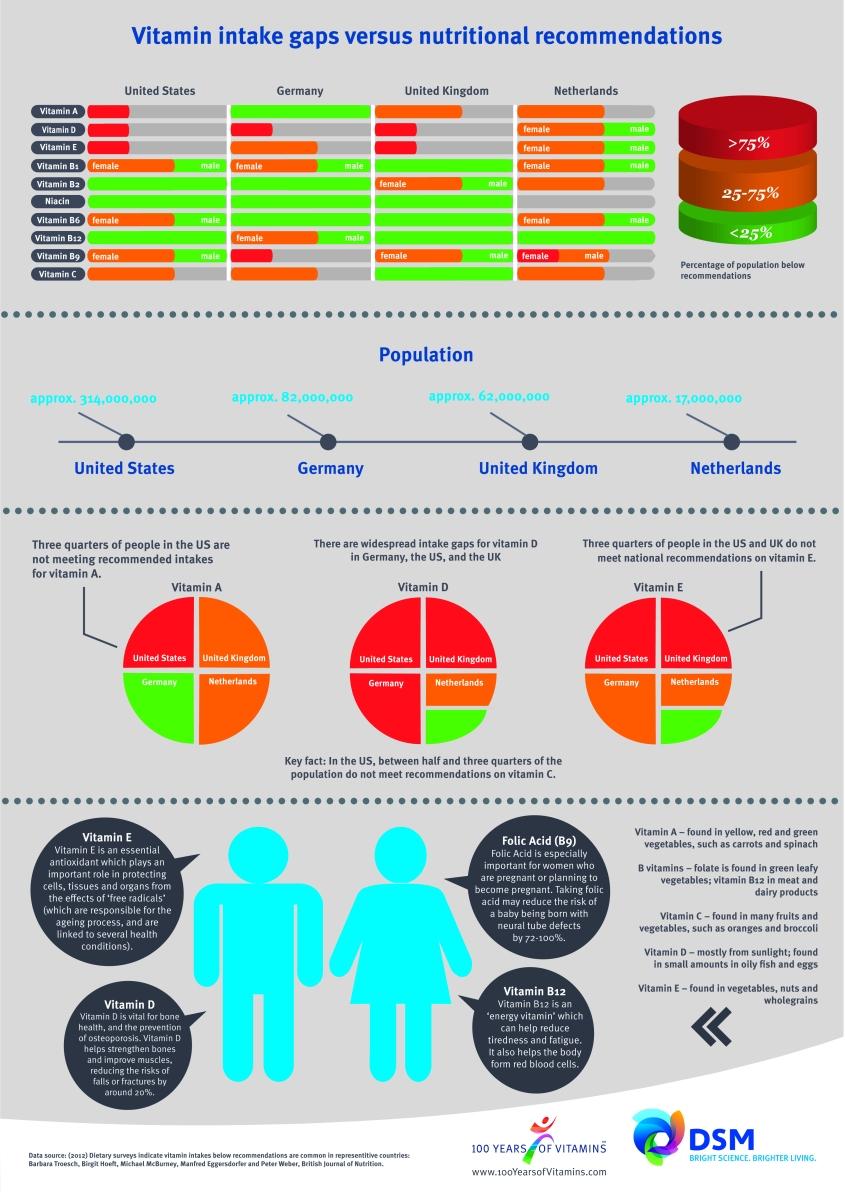 100 Years of Vitamins: Vitamin Intake Study